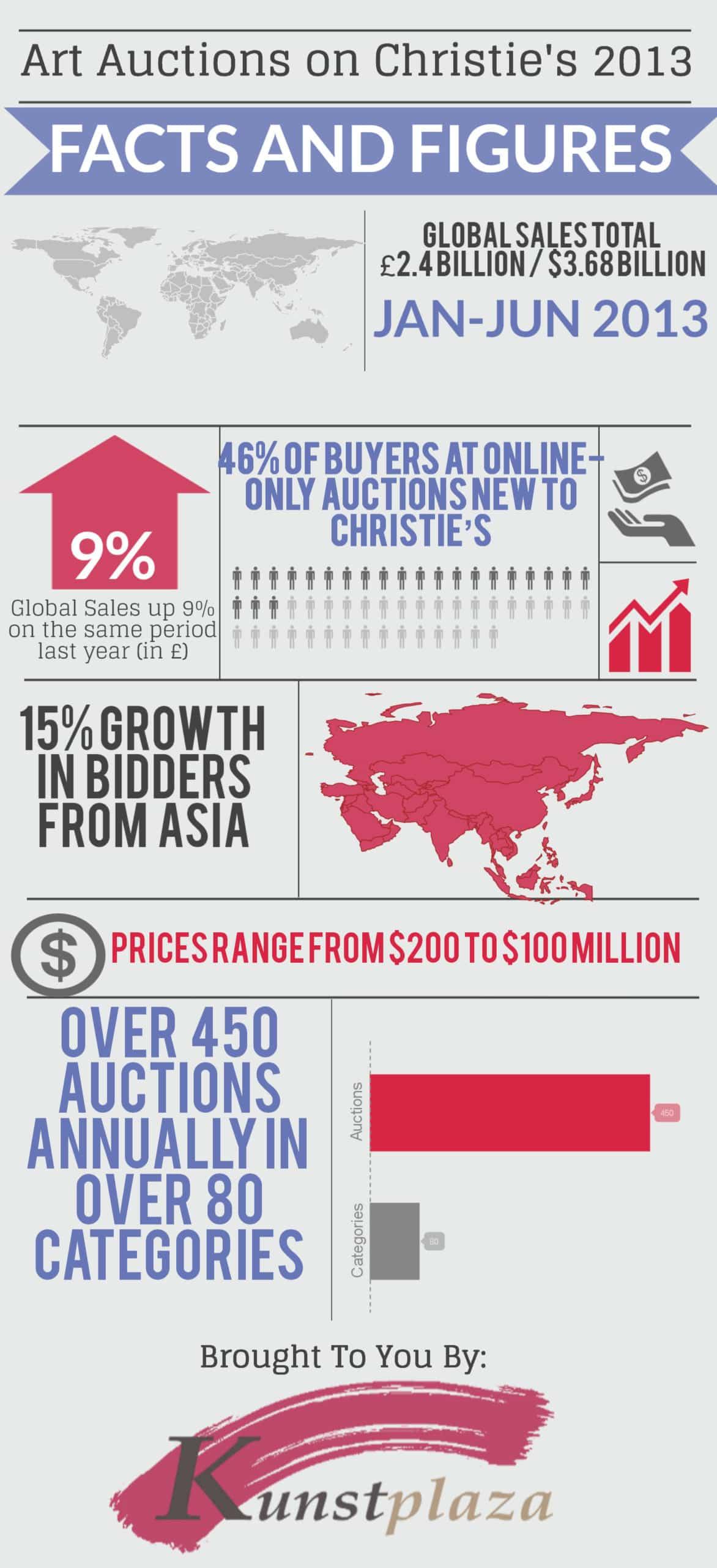 Infografik: Das Auktionshaus Christie's in Zahlen 2013