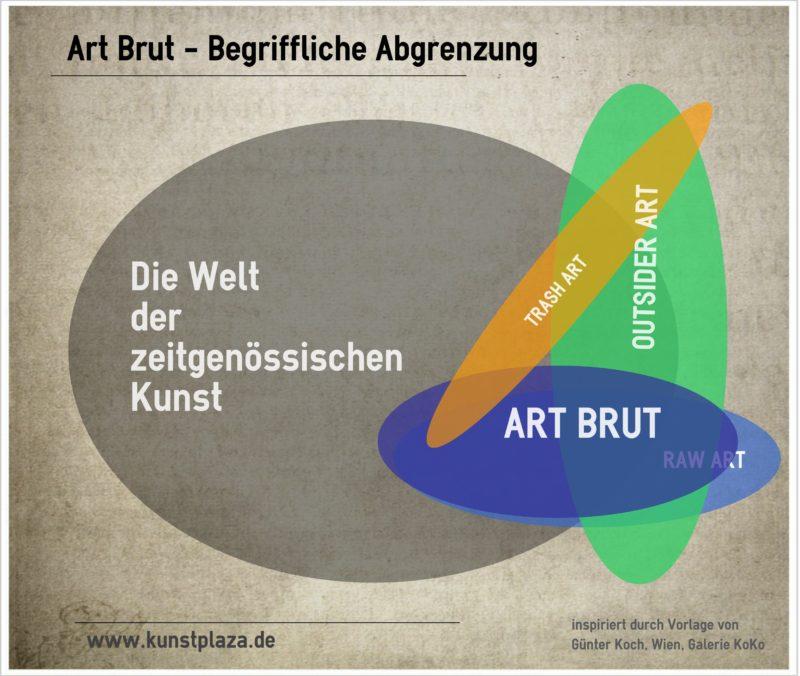 "Art Brut - Die ""rohe"" Kunst"