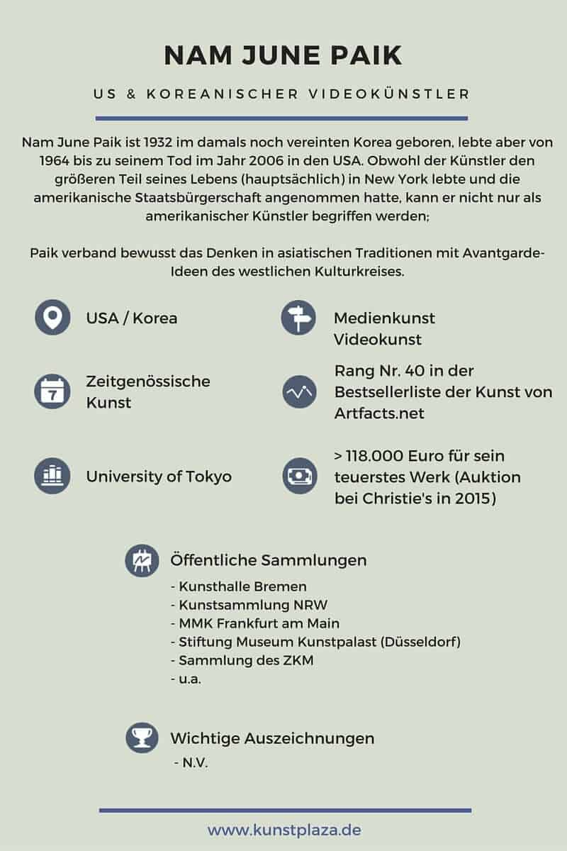 Nam June Paik - Infografik