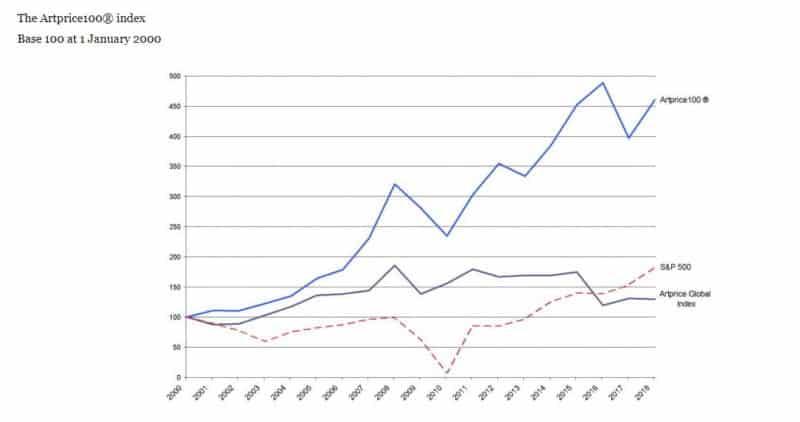 Der Artprice100® Index seit 2000